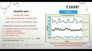 Attribute Chart Attribute Charts What You Need To Know For Six Sigma