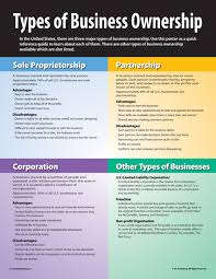 forms of ownership the types of business ownership classroom posters pinterest