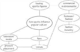 ideas definition essay research paper writing essays main idea define main idea at