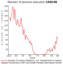 readings history of the death penalty the execution persons executed 1930 1998