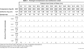 Corrugated Strength Chart Table 1 From Variability In Compression Strength And