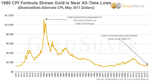 Gold Is Approaching An All Time Inflation Adjusted Low