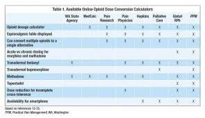 fantastic opioid equivalency table f79 in fabulous home decor inspirations with opioid equivalency table