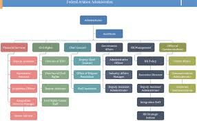 Faa Org Chart Templates Key Divisions You Need To Know