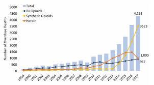 Ohio Opioid Summary National Institute On Drug Abuse Nida