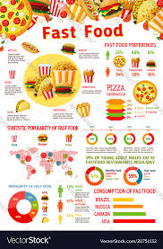 Junk Food Chart Fast Food Infographic With Chart Of Junk Meal