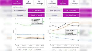 Jio Tops 4g Download Speed In March Vodafone Leads In