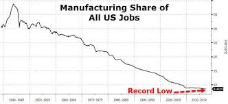 The Death Of American Manufacturing In 1 Simple Chart Zero