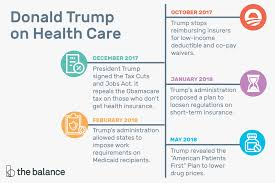 Donald Trump On Health Care Consequences Of His Plan