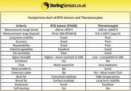 Thermocouple Range Chart What Is Rtd Range Quora