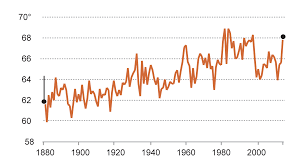 Palm Springs Average Temperature Chart