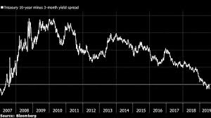 Does The Inverted Yield Curve Mean A Us Recession Is Coming