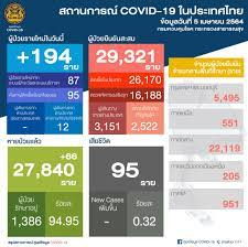 ยอด 'โควิด-19' วันนี้ ไทยพบผู้ติดเชื้อเพิ่ม 194 ราย ยอดผู้ป่วยสะสม 29,321  ราย