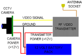 rocket onboard video cameras com video telemetry block diagram