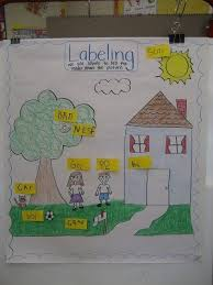 Class House Chart 9 Must Make Anchor Charts For Writing Kindergarten Anchor
