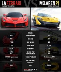 Ferrari Laferrari Vs Mclaren P1 Technical Specifications Product Reviews Net