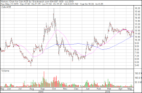 Acb Stock Chart Charting The Aurora The Acb Story In Five Charts