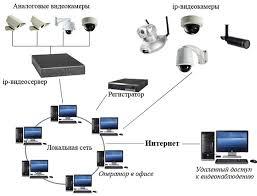 Подбор системы видеонаблюдения berkut gk ru Цветные видеонаблюдение
