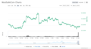 Reading Price Charts Learn How To Read Crypto Charts Ultimate Guide