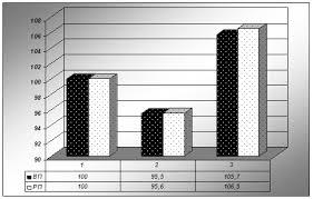 Курсовая работа Анализ производства и реализации продукции  Рисунок 2 2 Динамика производства и реализации продукции