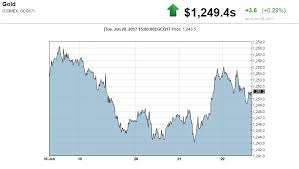 2018 Gold Price Chart This Bank Is Forecasting Higher Gold Prices Heres Why