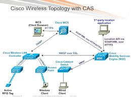 deploying the cisco mobility services engine for advanced wireless se cisco wireless