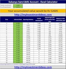 Sukanya Samriddhi Account Calculator Download