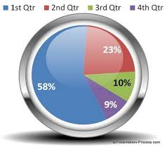 How Do You Make A Pie Chart In Powerpoint Create Designer Powerpoint Pie Chart