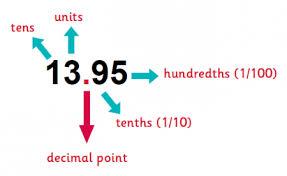 Decimal Scale Chart Decimals Explained For Primary School Parents Theschoolrun
