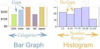 What Is Difference Between Chart And Graph The Important Difference Between Bar Graphs And Histograms