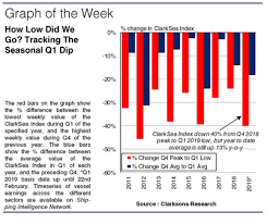Clarksea Index Chart A Tricky Start Putting The Seasonal Slide In Context