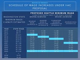seattle s 15 minimum wage just brought them lowest unemployment for anyone interested here s the schedule of increases