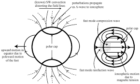 Draw a dotted line from p1 to p2. The Magnetic Field And Plasma Motion In And Near The Ionosphere A Download Scientific Diagram