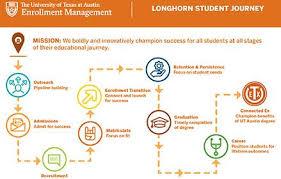Ut Austin Organizational Chart Enrollment Management Office Of The Executive Vice