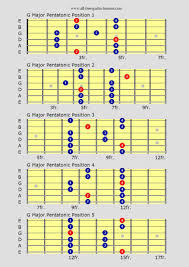 Guitar Scales Charts For Major Minor Penatonics And More