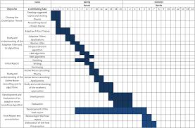 Free Gantt Chart Template For Excel Download Teamgantt Pro