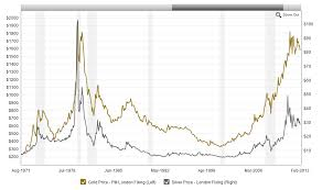 Gold Price Interactive Chart Chart Price Of Platinum Inerpacon Ga