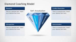 Diamond Coaching Model Template For Powerpoint Slidemodel