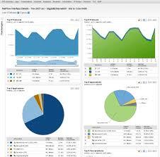 Review Solarwinds Netflow Traffic Analyzer 3 10 0