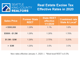 Higher End Homes Hit By Excise Tax Rate Increase Managing