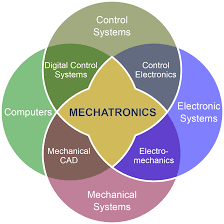 Mechatronics Engineering Is All Engineering Mechatronics Now Design News