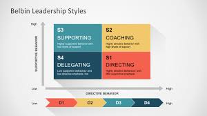 Belbin Leadership Styles Powerpoint Template