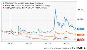 Vix Vs Vxx Chart Use Volatility To Your Advantage With These 3 Stocks Flow