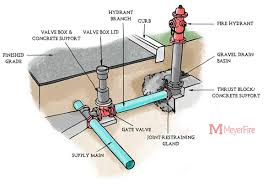 Breaking Down Components Of A Fire Hydrant