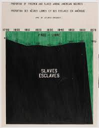 a dark brown dog study guide w e b du bois infographics of men and slaves