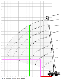 Crane Selection Chart What Size Crane Do I Need Free Guide Synergy Lifting