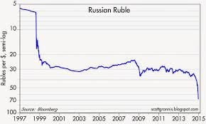 Russian Ruble Chart Ruble To Dollar Chart Currency Exchange Rates