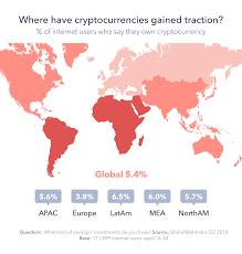 How To Decrypt The Cryptocurrency Consumer Globalwebindex