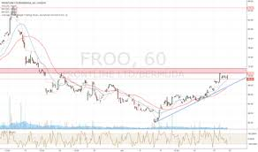 Fro Stock Price And Chart Osl Fro Tradingview