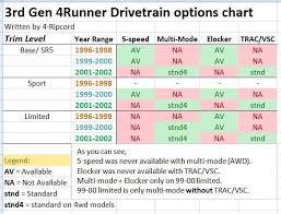 3rd gen 4runner buyer s guide toyota 4runner forum 4runners com 3rd gen drivetrain chart jpg